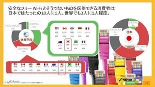 安全なフリーWi-Fiを見分けられる日本人は9%だけ.jpg